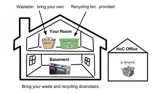 Waste disposal graphic